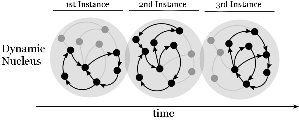 Neural Convergence